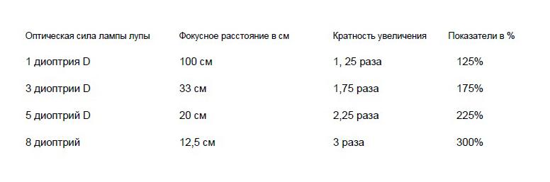 Таблица соответствия оптической силы лампы лупы фокусным расстояниям и кратностям увеличений